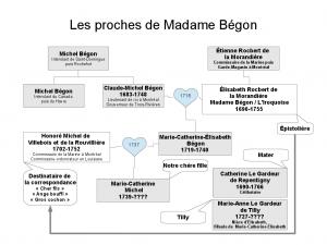 Les proches de Madame Bégon
